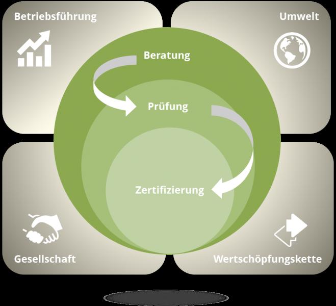 Beratung, Prüfung und Zertifizierung für nachhaltigen Weinbau