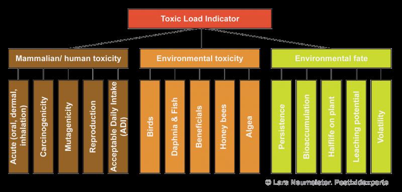 Zusammensetzung des Toxic Load Indicators