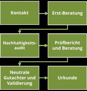 prozess_zertifizierung